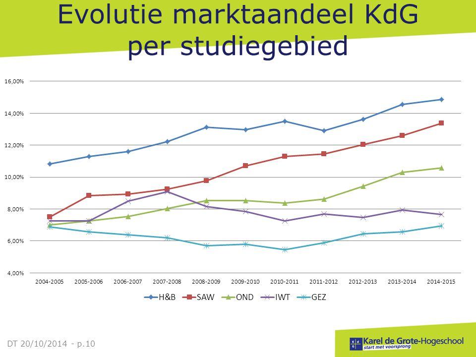 Evolutie marktaandeel KdG per studiegebied DT 20/10/2014 - p.10