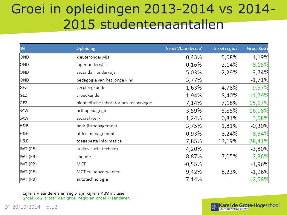 Groei in opleidingen 2013-2014 vs 2014- 2015 studentenaantallen Cijfers Vlaanderen en regio zijn cijfers KdG inclusief Groei KdG groter dan groei regi