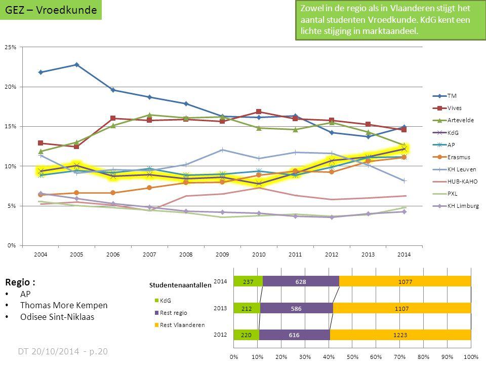 Regio : AP Thomas More Kempen Odisee Sint-Niklaas GEZ – Vroedkunde Zowel in de regio als in Vlaanderen stijgt het aantal studenten Vroedkunde. KdG ken