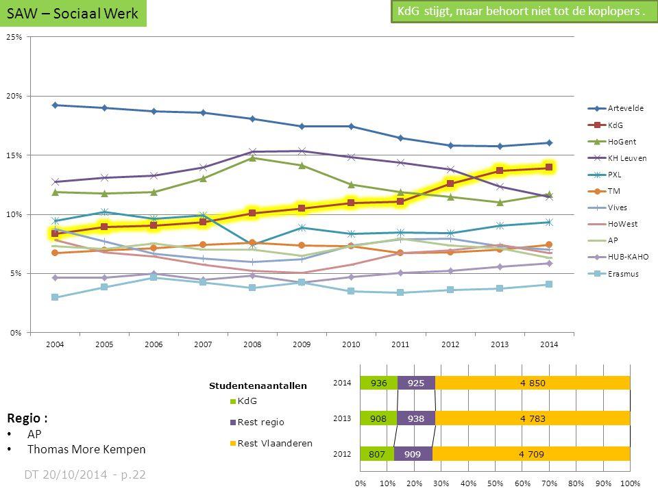 Regio : AP Thomas More Kempen SAW – Sociaal Werk KdG stijgt, maar behoort niet tot de koplopers. DT 20/10/2014 - p.22