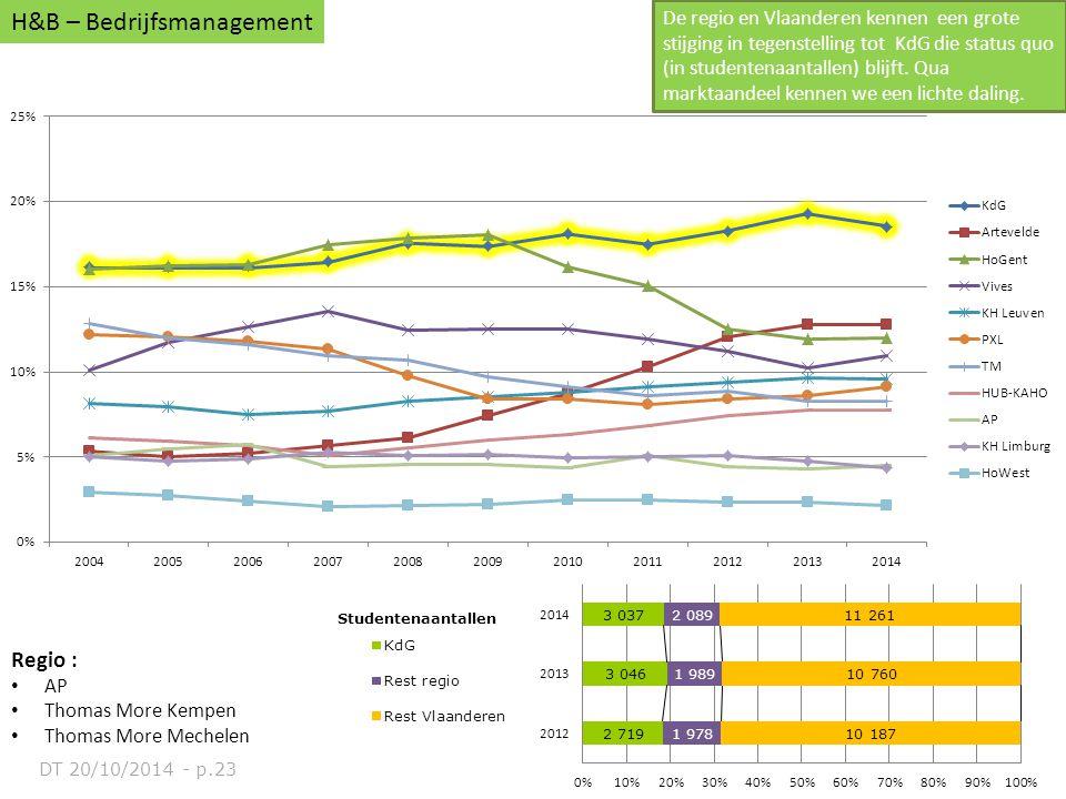 Regio : AP Thomas More Kempen Thomas More Mechelen H&B – Bedrijfsmanagement De regio en Vlaanderen kennen een grote stijging in tegenstelling tot KdG