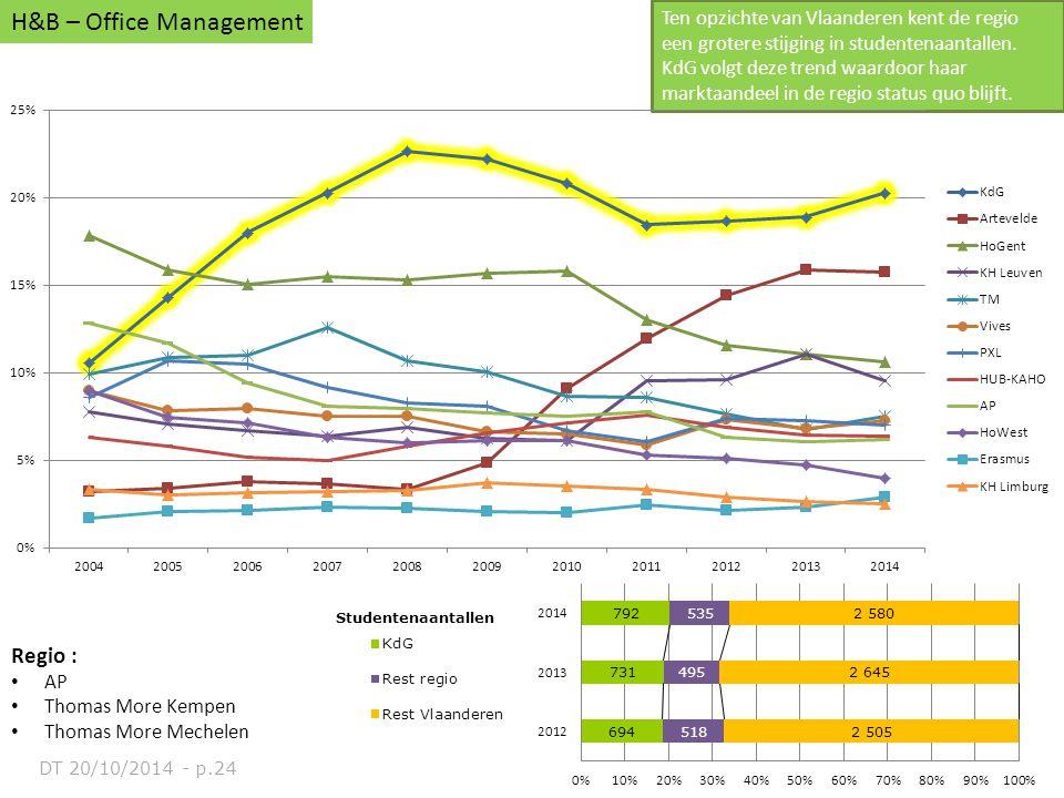Regio : AP Thomas More Kempen Thomas More Mechelen H&B – Office Management Ten opzichte van Vlaanderen kent de regio een grotere stijging in studenten