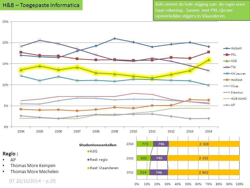 Regio : AP Thomas More Kempen Thomas More Mechelen H&B – Toegepaste Informatica KdG neemt de hele stijging van de regio voor haar rekening. Samen met