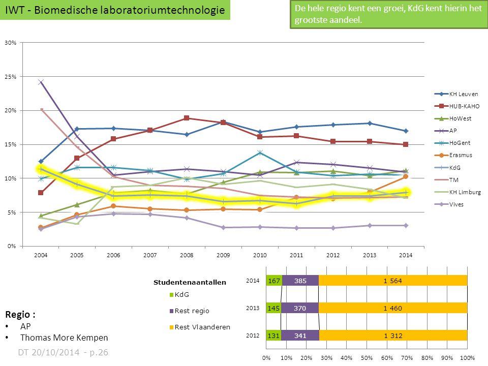 Regio : AP Thomas More Kempen IWT - Biomedische laboratoriumtechnologie De hele regio kent een groei, KdG kent hierin het grootste aandeel. DT 20/10/2