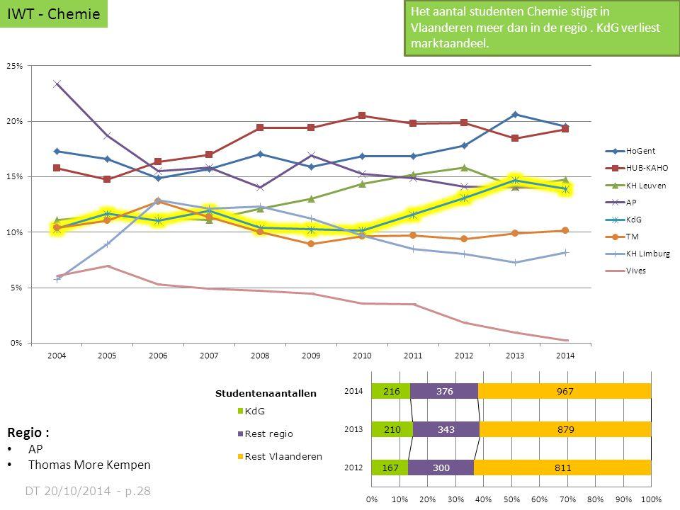 Regio : AP Thomas More Kempen IWT - Chemie Het aantal studenten Chemie stijgt in Vlaanderen meer dan in de regio. KdG verliest marktaandeel. DT 20/10/