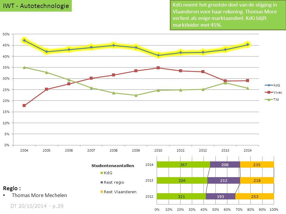 Regio : Thomas More Mechelen IWT - Autotechnologie KdG neemt het grootste deel van de stijging in Vlaanderen voor haar rekening. Thomas More verliest