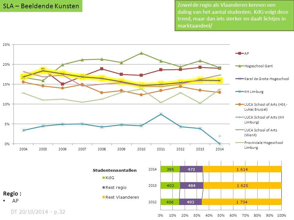 SLA – Beeldende Kunsten Zowel de regio als Vlaanderen kennen een daling van het aantal studenten. KdG volgt deze trend, maar dan iets sterker en daalt