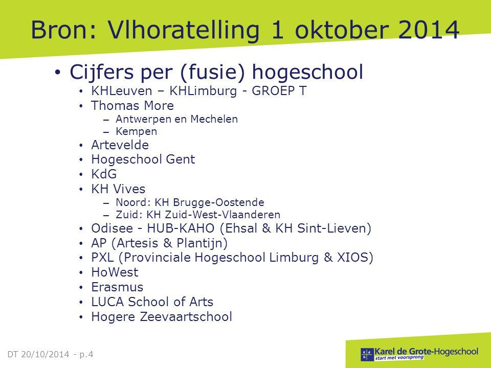 Bron: Vlhoratelling 1 oktober 2014 Cijfers per (fusie) hogeschool KHLeuven – KHLimburg - GROEP T Thomas More – Antwerpen en Mechelen – Kempen Arteveld