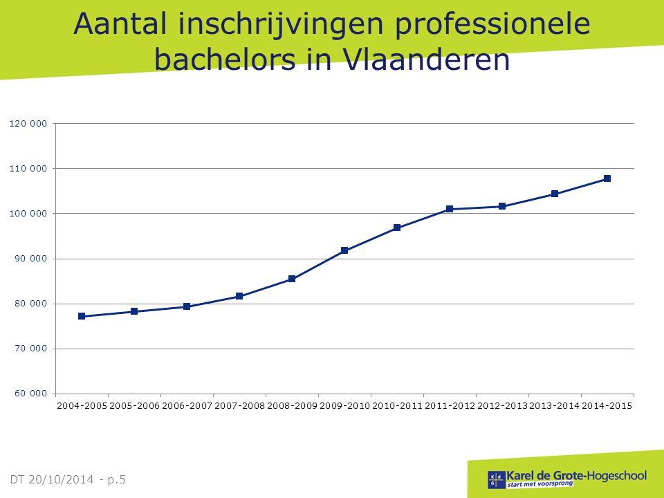 Evolutie studentenaantallen per hogeschool professioneel gerichte bachelors DT 20/10/2014 - p.6 Studentenaantal (telling VLHORA)1/10/20131/10/2014%verandering abs.