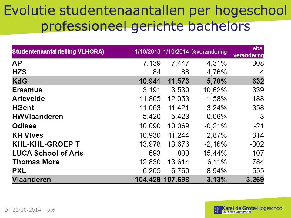 Evolutie studentenaantallen per hogeschool professioneel gerichte bachelors DT 20/10/2014 - p.6 Studentenaantal (telling VLHORA)1/10/20131/10/2014%ver