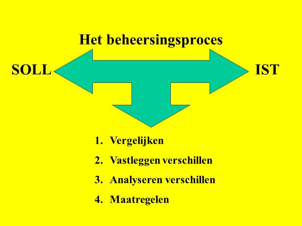 Het beheersingsproces SOLLIST 1.Vergelijken 2.Vastleggen verschillen 3.Analyseren verschillen 4.Maatregelen