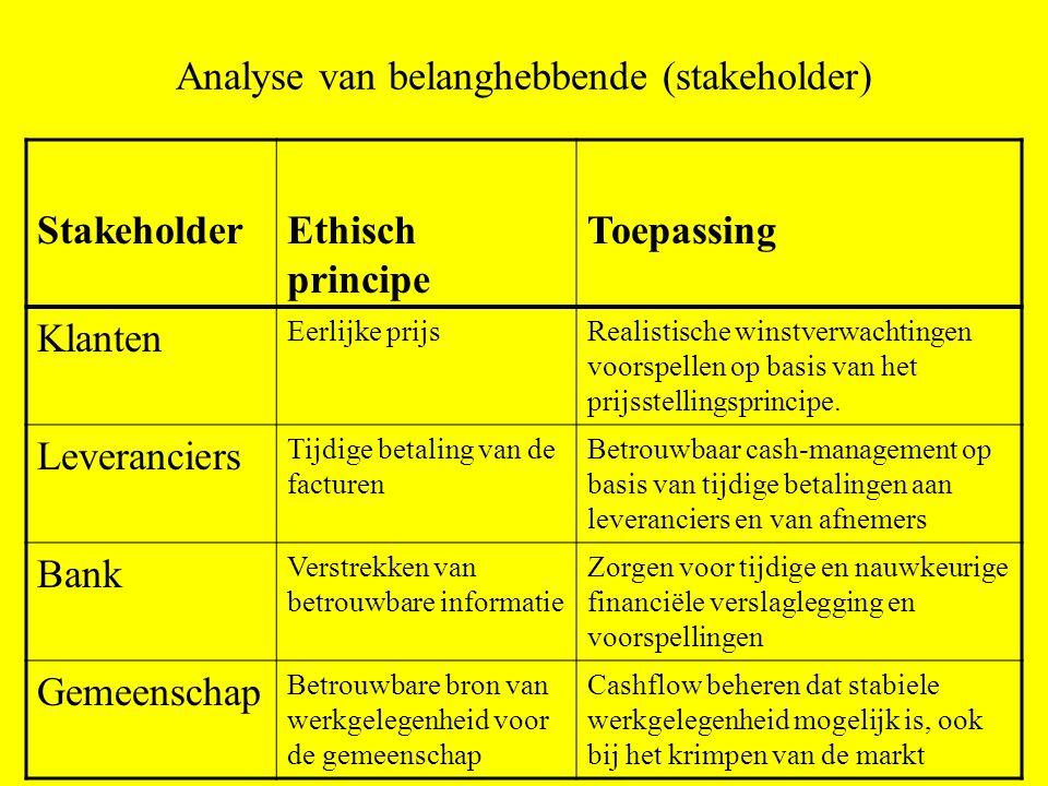 Analyse van belanghebbende (stakeholder) StakeholderEthisch principe Toepassing Klanten Eerlijke prijsRealistische winstverwachtingen voorspellen op basis van het prijsstellingsprincipe.