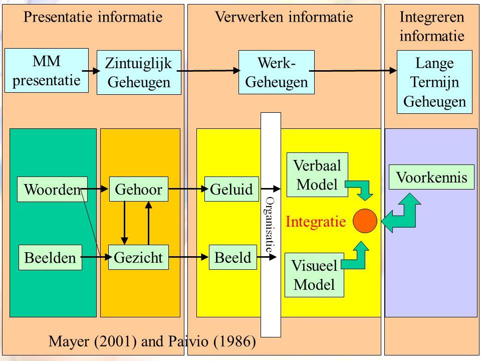 10 Presentatie informatieVerwerken informatieIntegreren informatie MM presentatie Zintuiglijk Geheugen Werk- Geheugen Lange Termijn Geheugen Woorden B