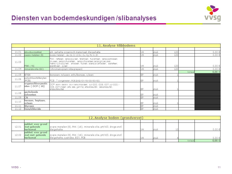 VVSG - 11 Diensten van bodemdeskundigen /slibanalyses 11.
