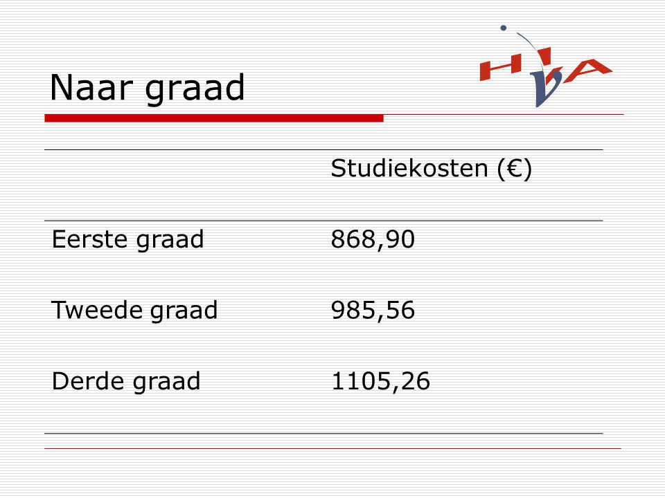 Naar graad Studiekosten (€) Eerste graad868,90 Tweede graad985,56 Derde graad1105,26