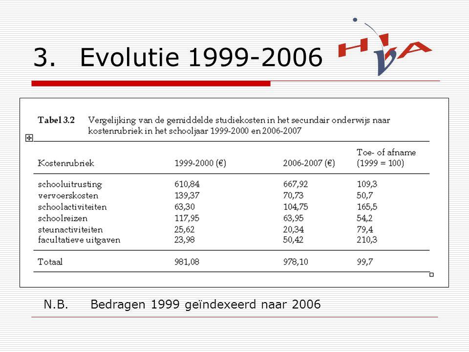 3.Evolutie 1999-2006 N.B.Bedragen 1999 geïndexeerd naar 2006
