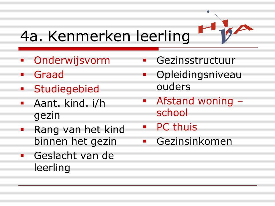 4a.Kenmerken leerling  Onderwijsvorm  Graad  Studiegebied  Aant.