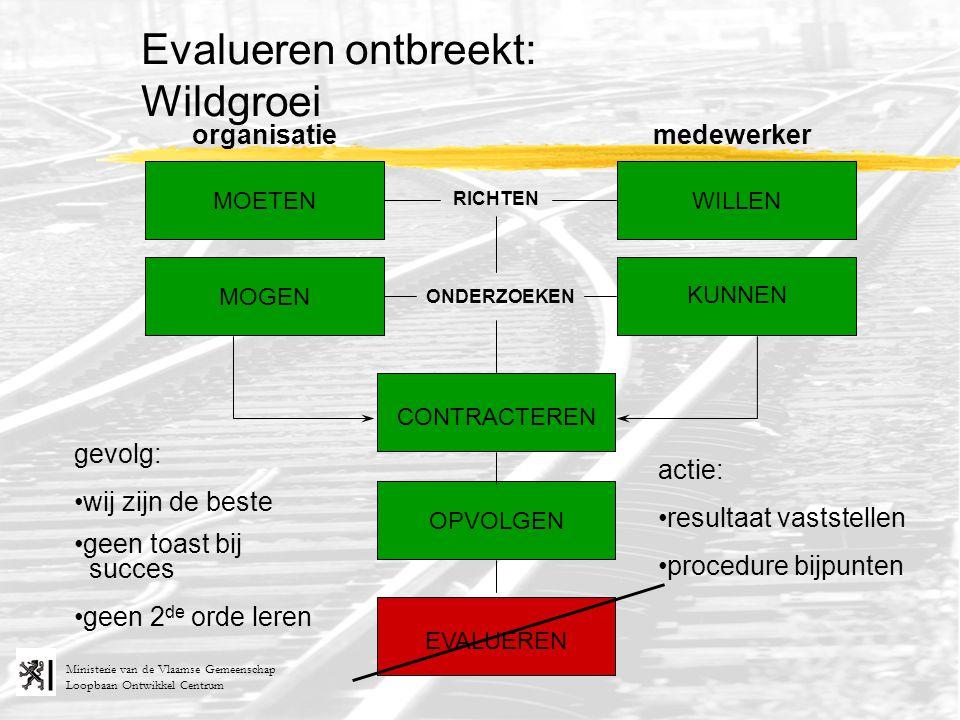 Loopbaan Ontwikkel Centrum Ministerie van de Vlaamse Gemeenschap RICHTEN ONDERZOEKEN organisatiemedewerker MOETEN MOGEN KUNNEN WILLEN Evalueren ontbre