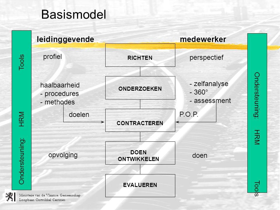 Loopbaan Ontwikkel Centrum Ministerie van de Vlaamse Gemeenschap RICHTEN ONDERZOEKEN CONTRACTEREN DOEN ONTWIKKELEN EVALUEREN leidinggevende Ondersteun