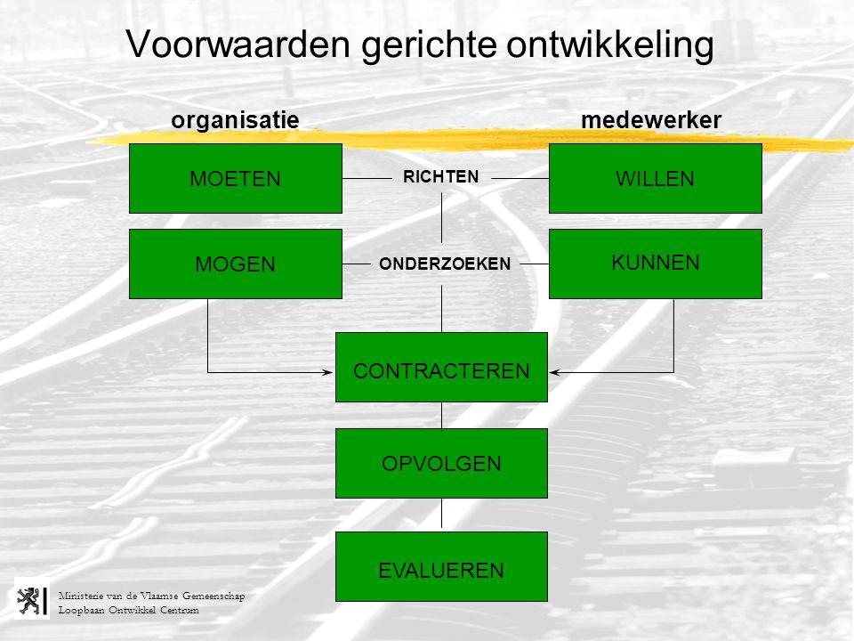 Loopbaan Ontwikkel Centrum Ministerie van de Vlaamse Gemeenschap RICHTEN ONDERZOEKEN organisatiemedewerker MOETEN MOGEN KUNNEN WILLEN Voorwaarden gerichte ontwikkeling OPVOLGEN EVALUEREN CONTRACTEREN