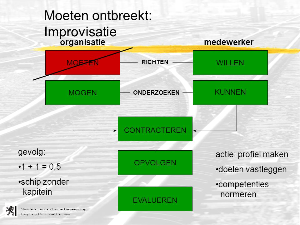 Loopbaan Ontwikkel Centrum Ministerie van de Vlaamse Gemeenschap RICHTEN ONDERZOEKEN organisatiemedewerker MOETEN MOGEN KUNNEN WILLEN Moeten ontbreekt