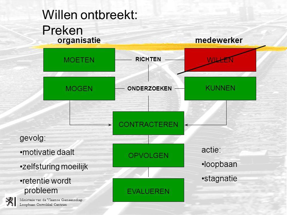 Loopbaan Ontwikkel Centrum Ministerie van de Vlaamse Gemeenschap RICHTEN ONDERZOEKEN organisatiemedewerker MOETEN MOGEN KUNNEN WILLEN Willen ontbreekt