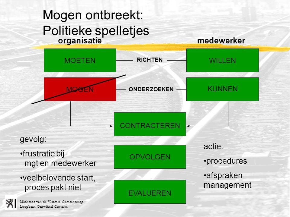 Loopbaan Ontwikkel Centrum Ministerie van de Vlaamse Gemeenschap RICHTEN ONDERZOEKEN organisatiemedewerker MOETEN MOGEN KUNNEN WILLEN Mogen ontbreekt: