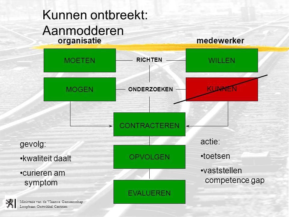 Loopbaan Ontwikkel Centrum Ministerie van de Vlaamse Gemeenschap RICHTEN ONDERZOEKEN organisatiemedewerker MOETEN MOGEN KUNNEN WILLEN Kunnen ontbreekt