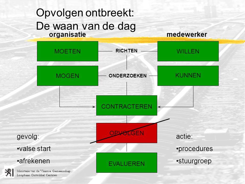 Loopbaan Ontwikkel Centrum Ministerie van de Vlaamse Gemeenschap RICHTEN ONDERZOEKEN organisatiemedewerker MOETEN MOGEN KUNNEN WILLEN Opvolgen ontbree