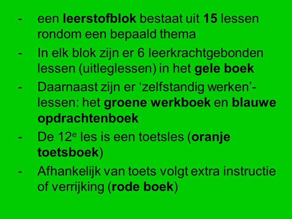 -een leerstofblok bestaat uit 15 lessen rondom een bepaald thema -In elk blok zijn er 6 leerkrachtgebonden lessen (uitleglessen) in het gele boek -Daa