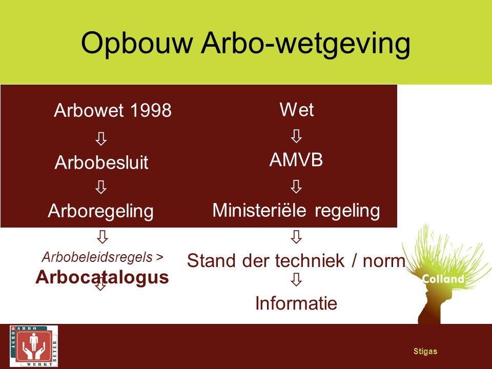 Stigas Opbouw Arbo-wetgeving Arbowet 1998 Wet  Arbobesluit  AMVB  Arboregeling  Ministeriële regeling  Arbobeleidsregels > Arbocatalogus  Stand