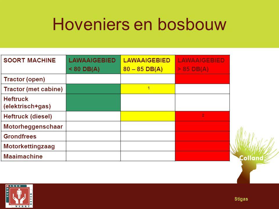 Stigas Hoveniers en bosbouw SOORT MACHINELAWAAIGEBIED < 80 DB(A) LAWAAIGEBIED 80 – 85 DB(A) LAWAAIGEBIED > 85 DB(A) Tractor (open) Tractor (met cabine