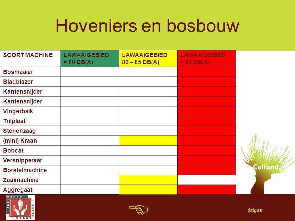 Stigas Hoveniers en bosbouw SOORT MACHINELAWAAIGEBIED < 80 DB(A) LAWAAIGEBIED 80 – 85 DB(A) LAWAAIGEBIED > 85 DB(A) Bosmaaier Bladblazer Kantensnijder