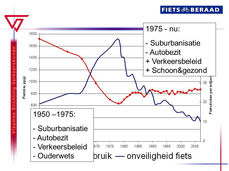 1950 –1975: - Suburbanisatie - Autobezit - Verkeersbeleid - Ouderwets 1975 - nu: - Suburbanisatie - Autobezit + Verkeersbeleid + Schoon&gezond