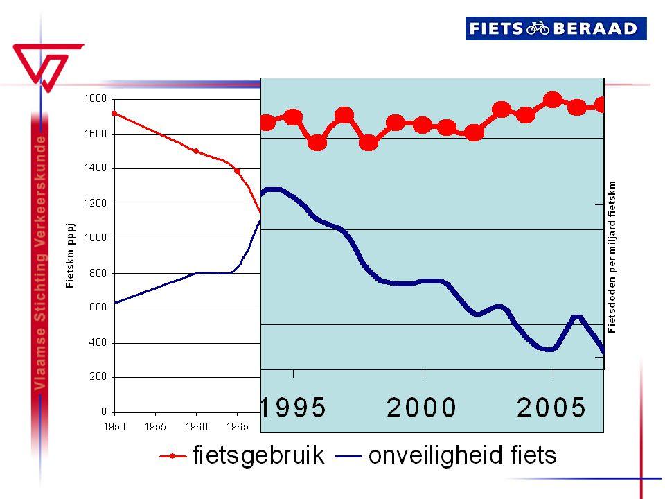 Publicaties (1) Verhardingskeuze voor fietsroutes Fietsdiefstal: registratie en handhaving Vervoerwijzekeuze op basisscholen Evaluatie en monitoring Fietsparkeren bij stations