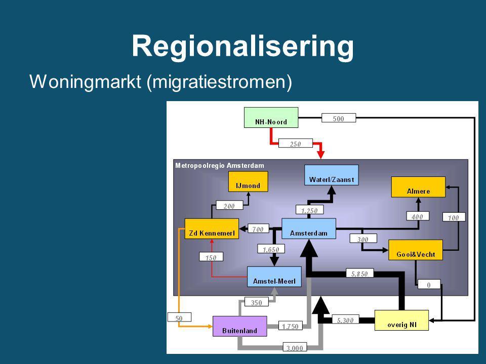 Regionalisering Woningmarkt (migratiestromen)