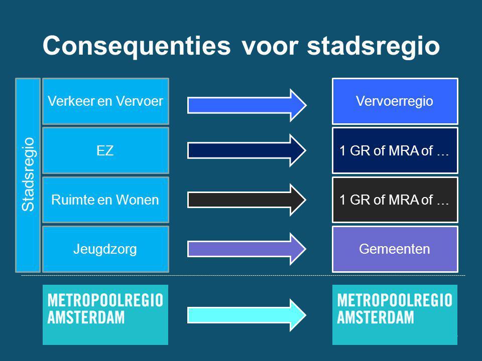 Consequenties voor stadsregio Verkeer en Vervoer EZ Ruimte en Wonen Jeugdzorg Vervoerregio 1 GR of MRA of … Gemeenten Stadsregio
