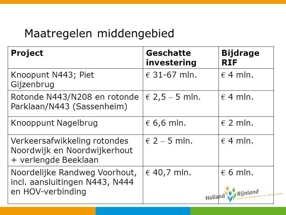 Maatregelen middengebied ProjectGeschatte investering Bijdrage RIF Knoopunt N443; Piet Gijzenbrug € 31-67 mln. € 4 mln. Rotonde N443/N208 en rotonde P