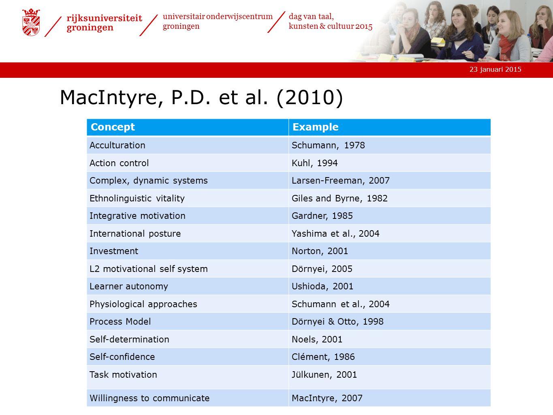 23 januari 2015 universitair onderwijscentrum groningen dag van taal, kunsten & cultuur 2015 MacIntyre, P.D. et al. (2010) ConceptExample Acculturatio