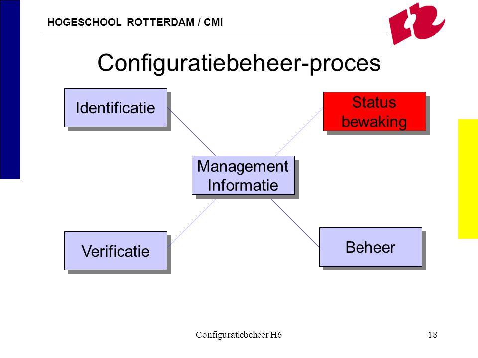 HOGESCHOOL ROTTERDAM / CMI Configuratiebeheer H618 Configuratiebeheer-proces Identificatie Management Informatie Management Informatie Verificatie Beh