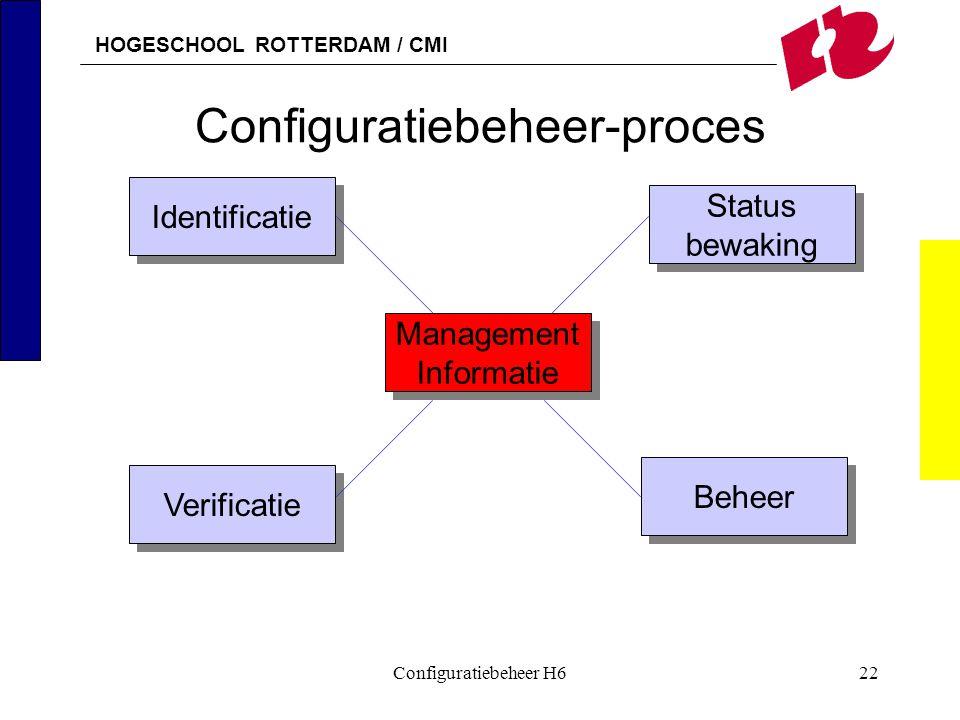 HOGESCHOOL ROTTERDAM / CMI Configuratiebeheer H622 Configuratiebeheer-proces Identificatie Management Informatie Management Informatie Verificatie Beh