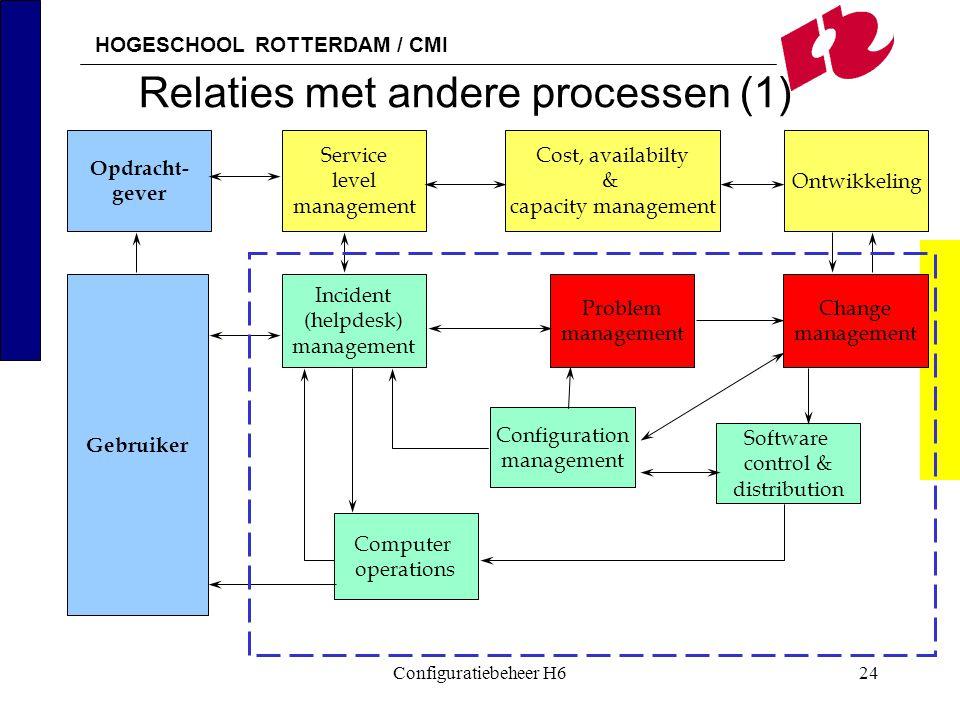 HOGESCHOOL ROTTERDAM / CMI Configuratiebeheer H624 Relaties met andere processen (1) Opdracht- gever Gebruiker Service level management Incident (help