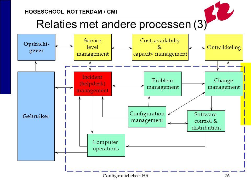 HOGESCHOOL ROTTERDAM / CMI Configuratiebeheer H626 Relaties met andere processen (3) Opdracht- gever Gebruiker Service level management Incident (help