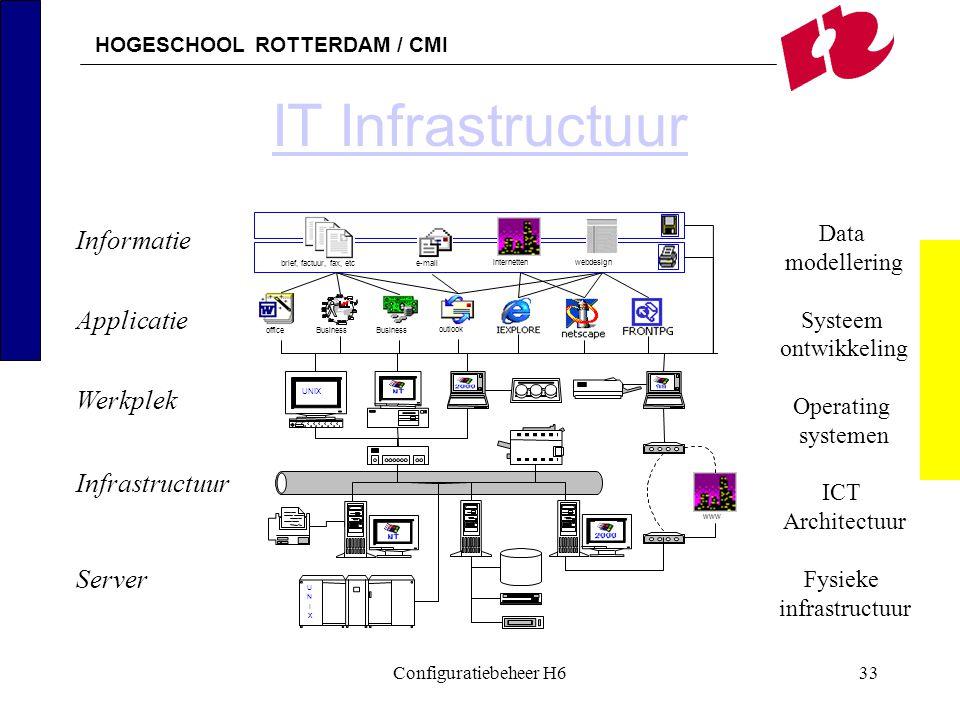 HOGESCHOOL ROTTERDAM / CMI Configuratiebeheer H633 Informatie Applicatie Werkplek Infrastructuur Server Data modellering Systeem ontwikkeling Operatin