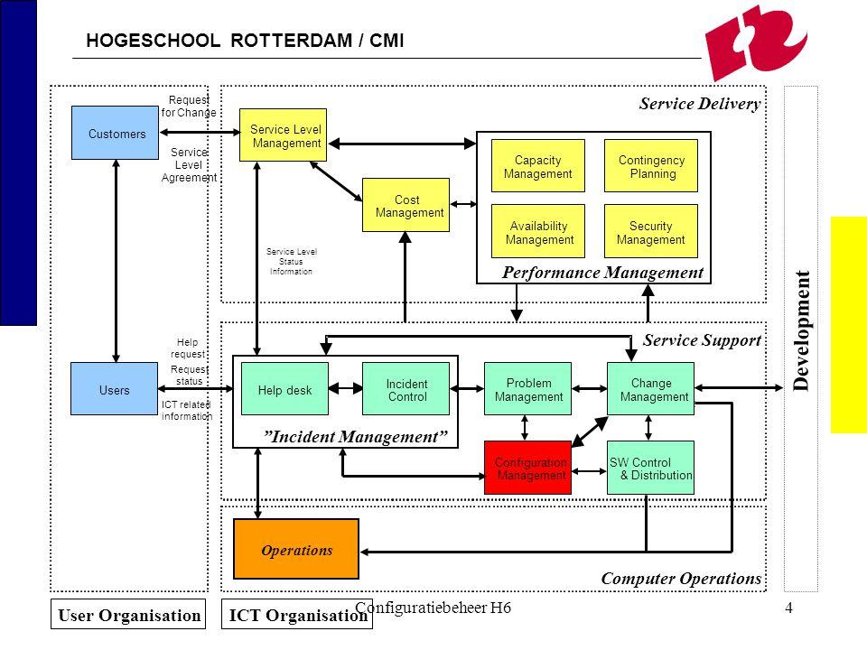 HOGESCHOOL ROTTERDAM / CMI Configuratiebeheer H625 Relaties met andere processen (2) Probleembeheer (Problem management) –koppeling met CI's Wijzigingsbeheer (Change management) –koppeling met CI's –noodzakelijk voor impactanalyse –registratie van wijzigingen