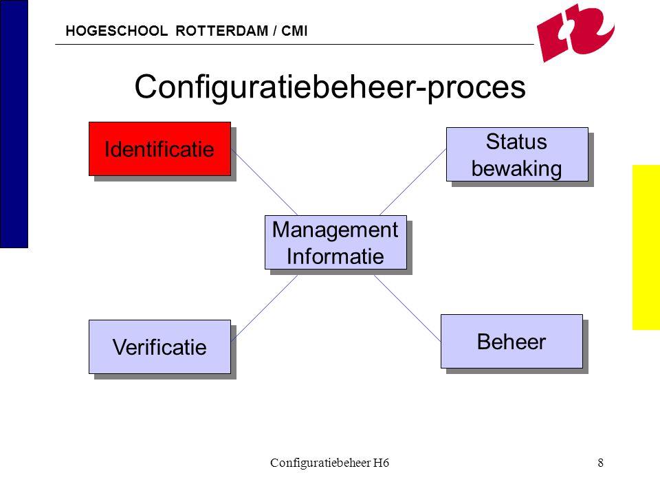 HOGESCHOOL ROTTERDAM / CMI Configuratiebeheer H619 Statusbewaking Gepland/Besteld Ontvangen/in voorraad Getest Geïmplementeerd Operationeel Niet operationeel In onderhoud Gearchiveerd Tijd