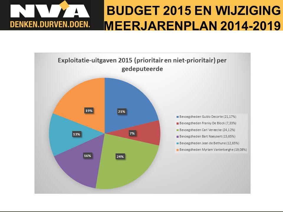 BUDGET 2015 EN WIJZIGING MEERJARENPLAN 2014-2019