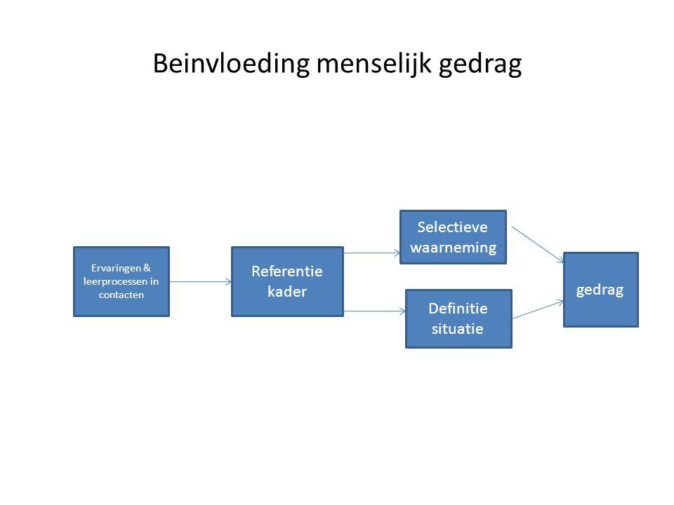 Beinvloeding menselijk gedrag Ervaringen & leerprocessen in contacten Referentie kader Selectieve waarneming Definitie situatie gedrag