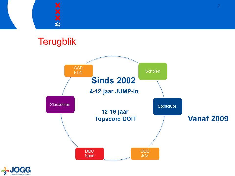 Amsterdam JOGG  Franse vertaling van Epode-programma  Landelijke beweging (75 JOGG gemeenten in 2015)  Start november 2010  1 van de 6 koplopergemeenten  Evaluatie door de VU