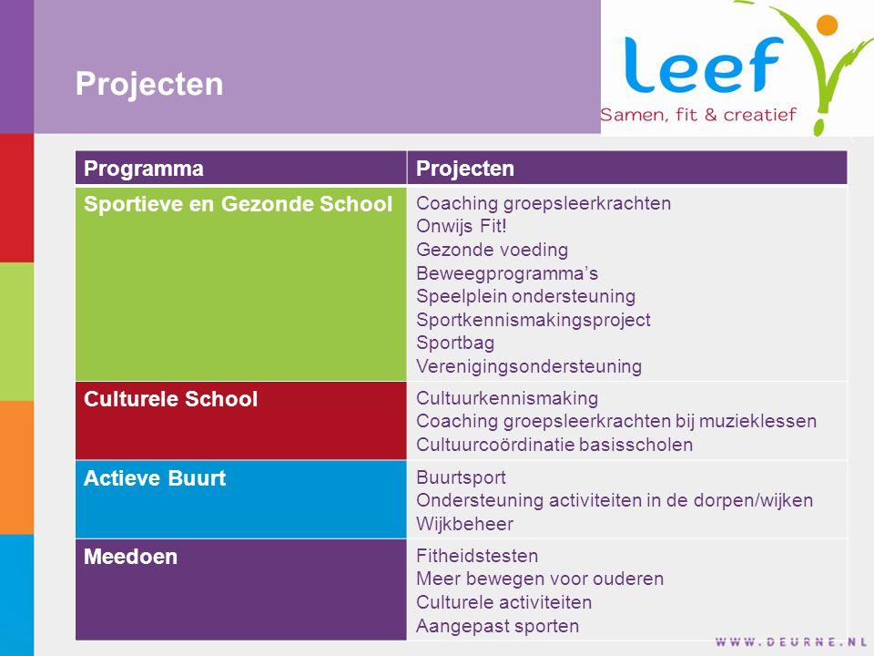 Projecten ProgrammaProjecten Sportieve en Gezonde School Coaching groepsleerkrachten Onwijs Fit.